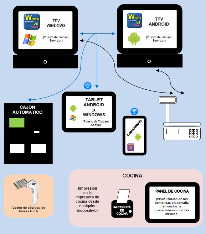 Conectividad Winex TPV Android