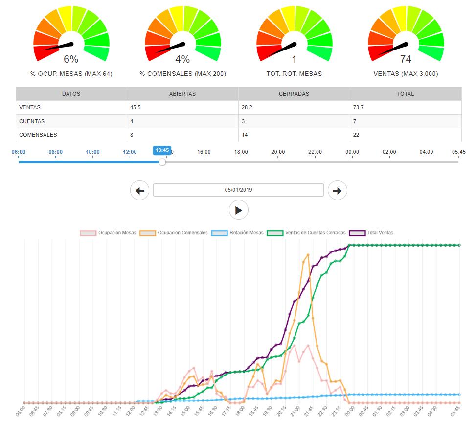 Informe interactivo para visualizar datos de ventas y otros día a día.